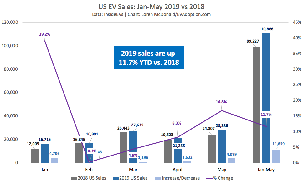May US EV Sales Trends: YOY Up 11.7%, But Down 22% Excluding Tesla