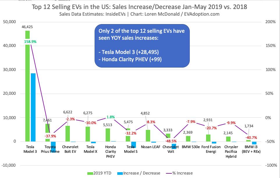 US Top 12 Selling EVs Jan-May 2019 vs 2018