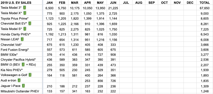 Top 17 selling EVs in the US - Jan-June 2019
