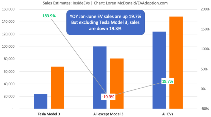 US Electric Vehicle Sales - Tesla Model 3 vs All Other EVs Jan-June 2018 -2019
