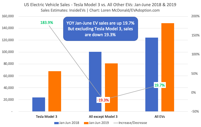 US Electric Vehicle Sales - Tesla Model 3 vs All Other EVs Jan-June 2018 -2019