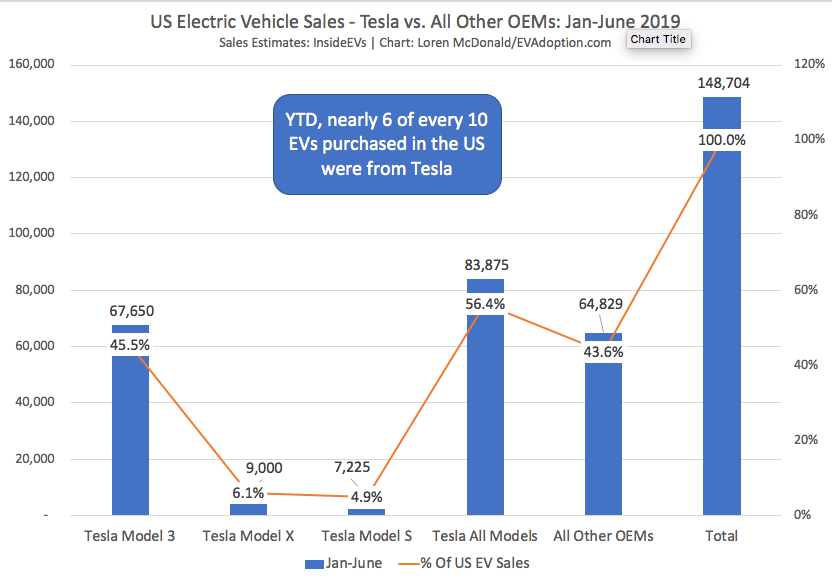 US Electric Vehicle Sales-Tesla vs All Other OEMs Jan-June 2019