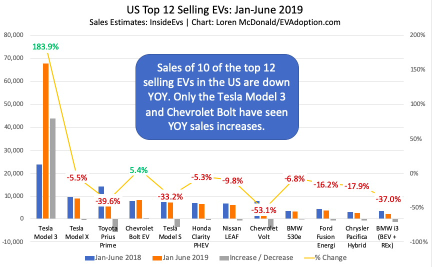 """How are the """"Tesla Killers"""" Faring So Far in the US?"""