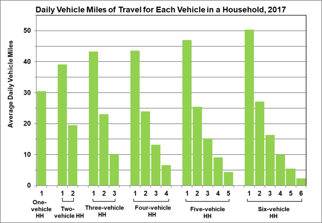 Daily VMT households 2017