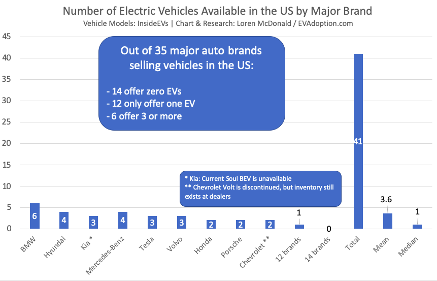 EV Adoption in the US: A Supply, Rather Than Demand Issue