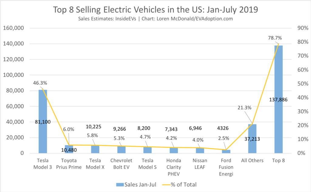Top 8 Selling EVs Jan-July 2019-%
