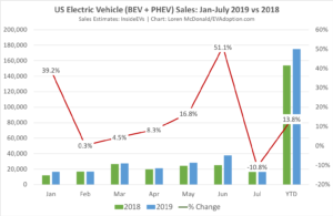 US EV Sales Down 11% for July, Up 14% YTD