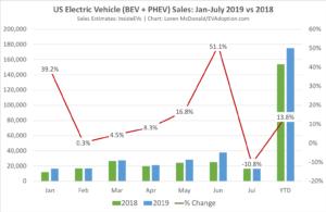 US-EV-Sales-Jan-July-2019-vs-2018-1