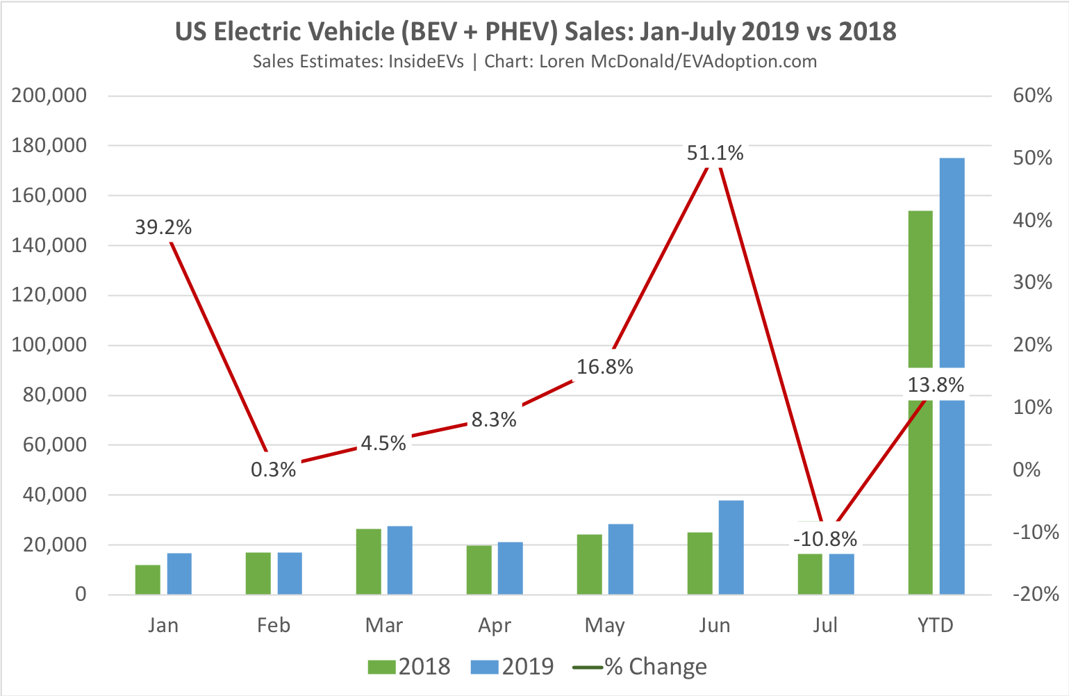 US EV Sales Down 11% for July, Up 14% YTD