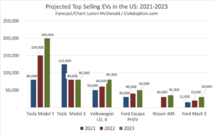 Projected-Top-Selling-EVs-in-the-US-2021-2023