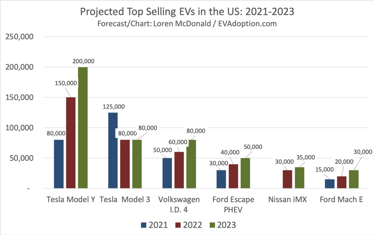 Will 2021 Be The Breakout Year for EVs in the US?