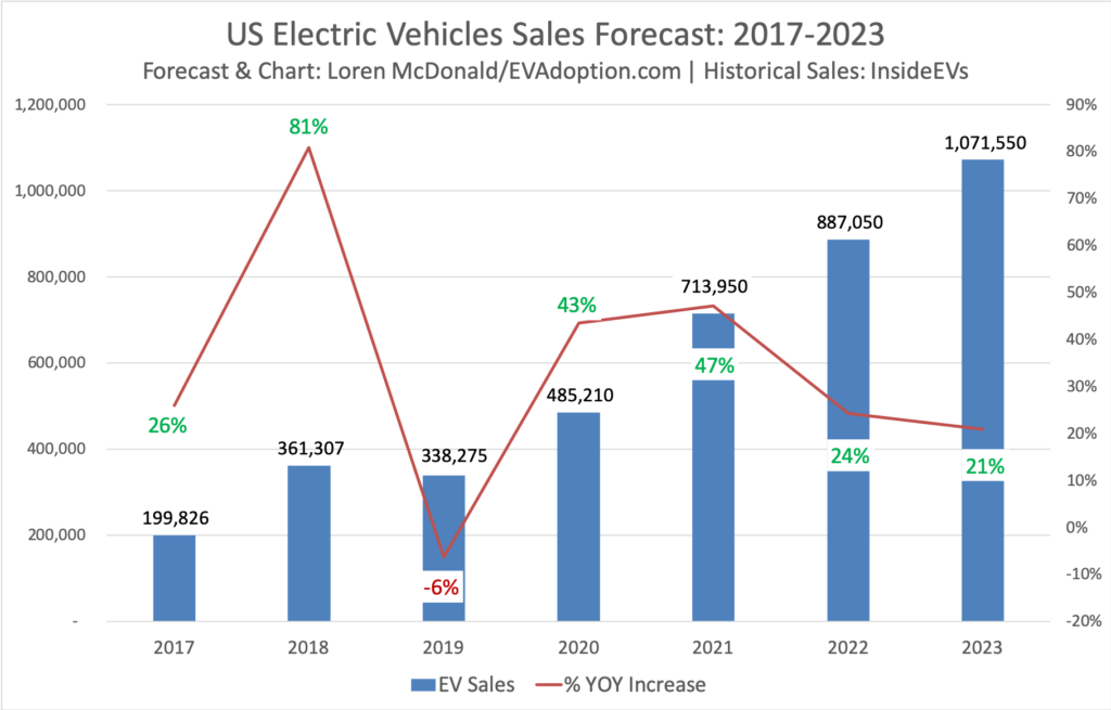 US Electric Vehicles Sales Forecast- 2017-2023