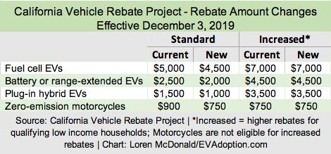 13 EVs No Longer Eligible for California's EV Rebate: Changes Effective December 3