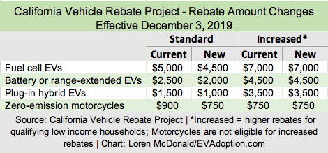 13 EVs No Longer Eligible for California's EV Rebate: Changes Effective December 3