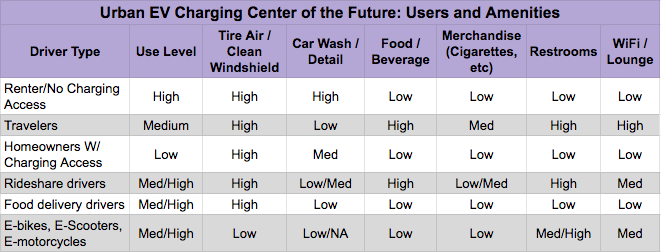 What Services and Amenities Might The Urban Charging Center of the Future Offer?