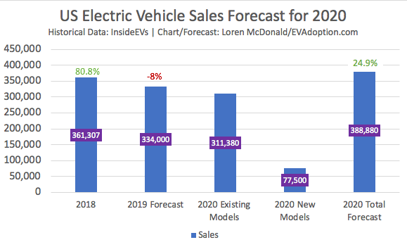2020 US EV Sales Forecast: 25% YOY Increase