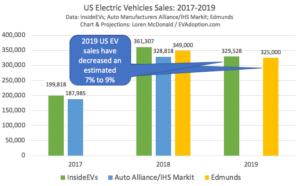 US EV Sales 2017-2019 Edmunds-InsideEVs-Auto-Alliance