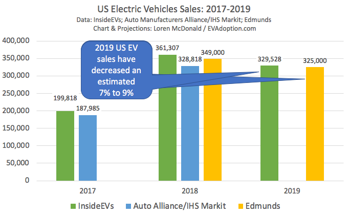 2019 US EV Sales Decreased an Estimated 7% to 9% – 6 Reasons Why