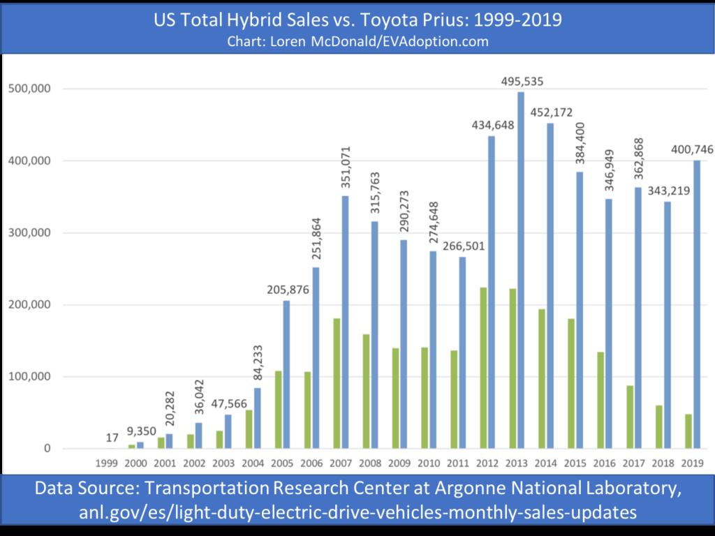 Hybrid sales vs Prius-1999-2019