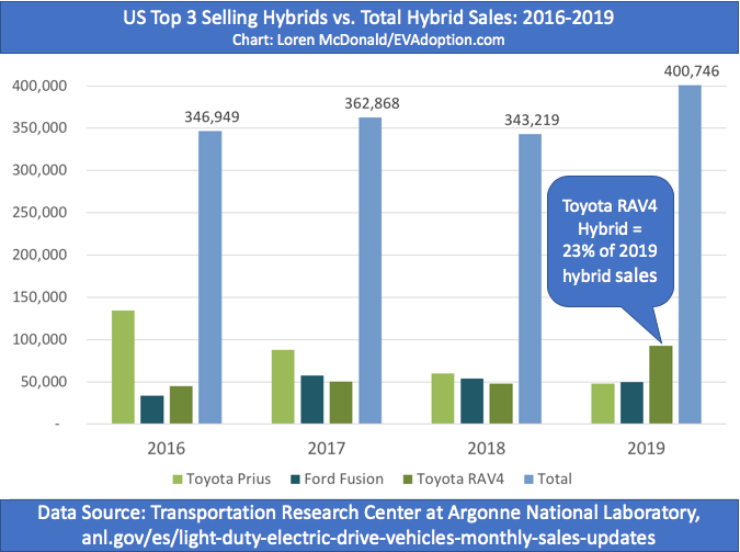 Top 3 US hybrids vs total 2016-2019
