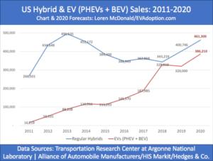 US HEV sales vs EVs-2011-2020 forecast-chart
