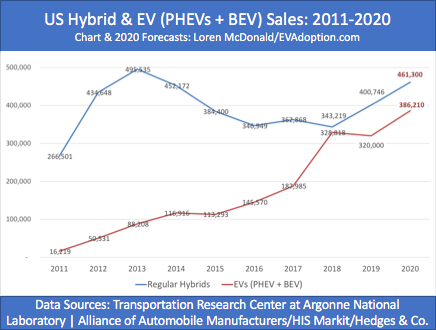 US HEV sales vs EVs-2011-2020 forecast-chart