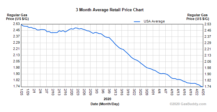 Low Gas Prices: The Double-Whammy Negative Impact on US EV Sales