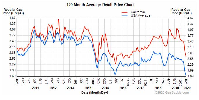 GasBuddy-US+Calif gas prices 2011-2020
