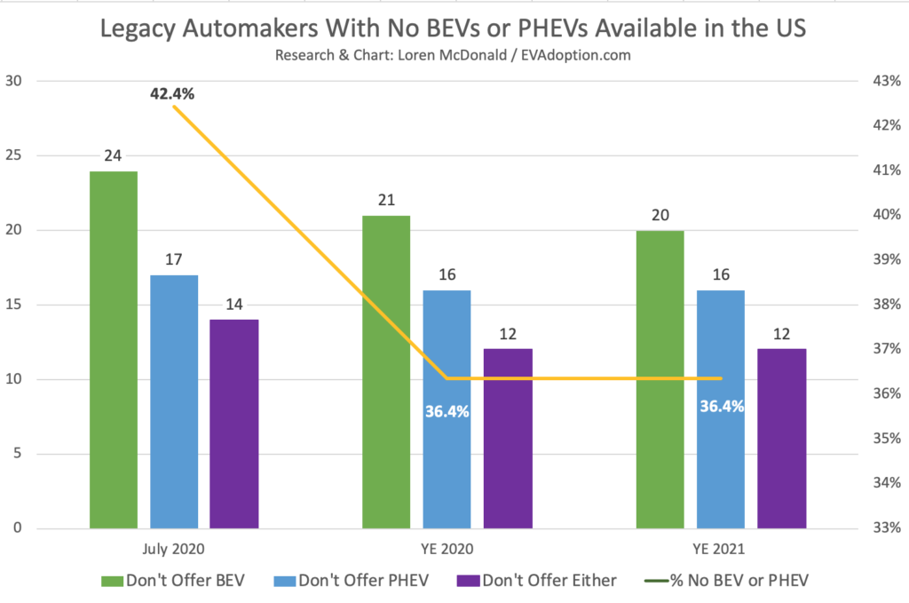 The biggest hurdle to adoption of electric vehicles in the US remains supply, as 42% (14 out of 33) of legacy automaker brands that have vehicles for sale in the US - still do not offer an EV (either BEV or PHEV) for sale in the world's second largest auto market.