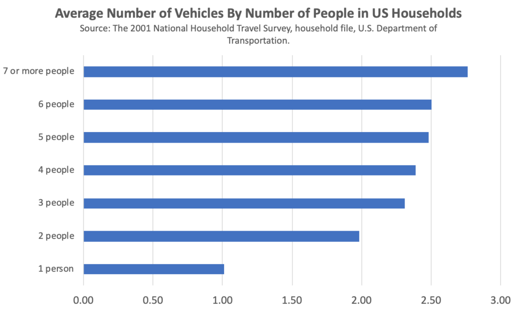 Average-Number-of-Vehicles-By-Number-of-People-in-US-Households
