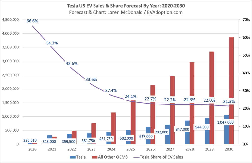 Tesla-US-EV-Sales-Share-Forecast-By-Year-2020-2030