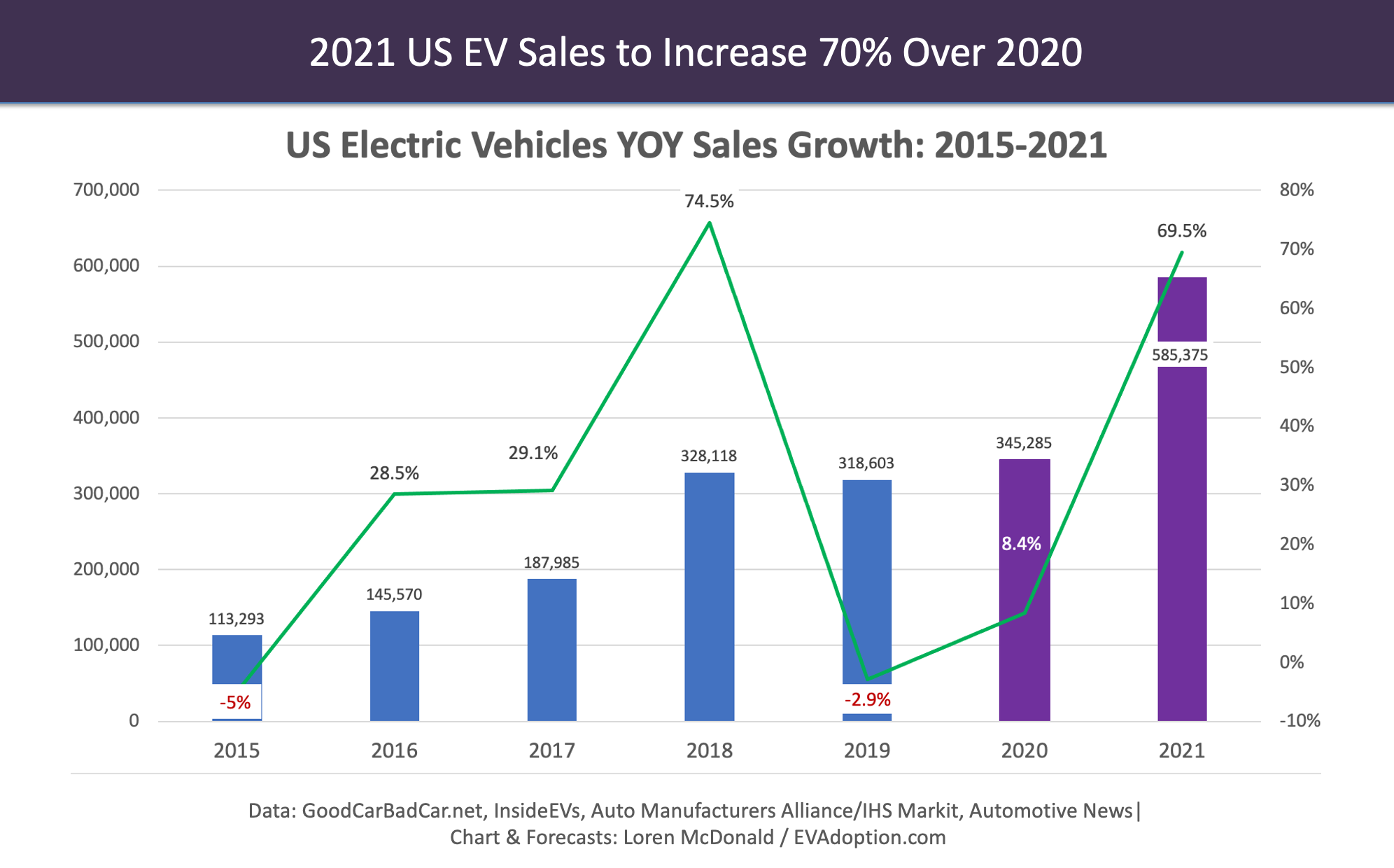 Forecast: 2021 US EV Sales To Increase 70% Year Over Year (CleanTechnica)