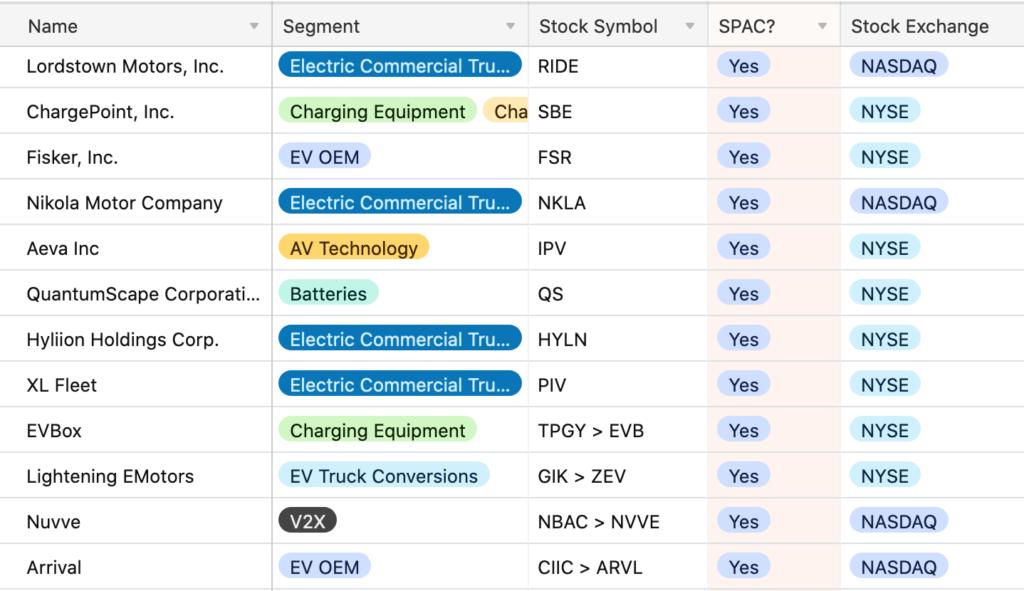SPAC Database list - EVAdoption