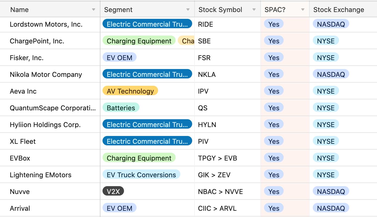 EV Companies Are Racing to Go Public Via SPACs