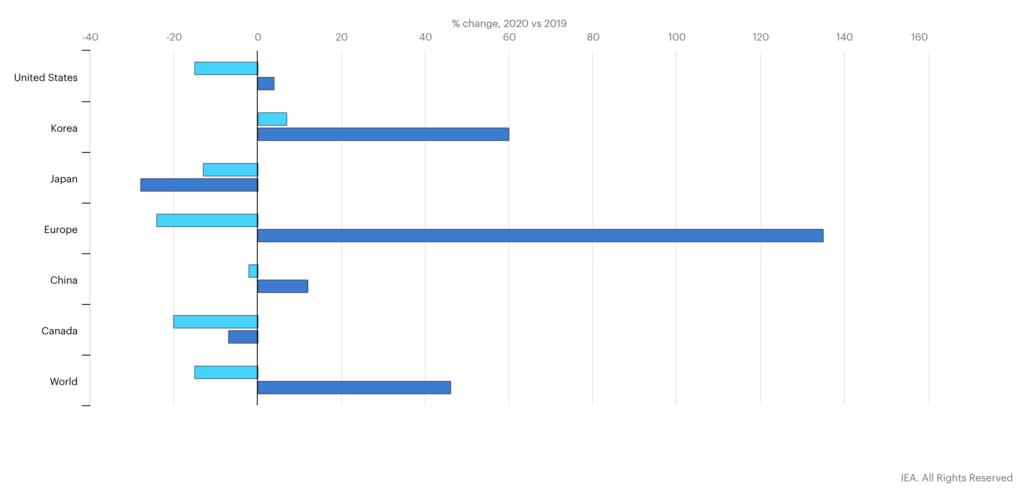IEA 2020 Global Estimates