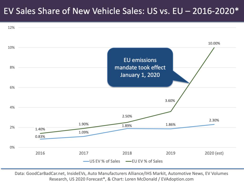 US vs EU-EV Sales Share-2016-2020-PPT chart