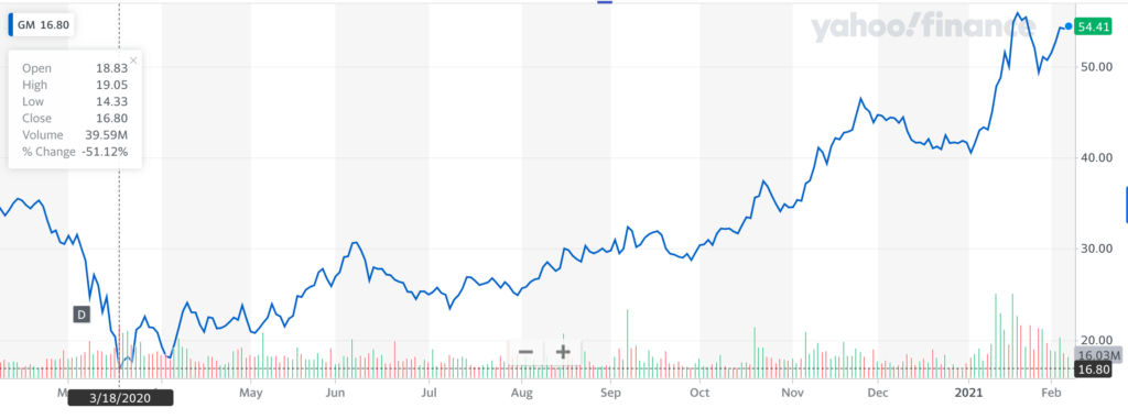 GM Stock 1 year stock price
