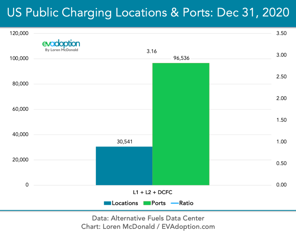Level 1 Level 2 DCFC Total US Public Charging Dec-31-2020-AFDC