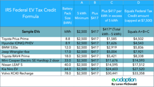 Current-Federal-EV-tax-credit-formula-sample-EVs
