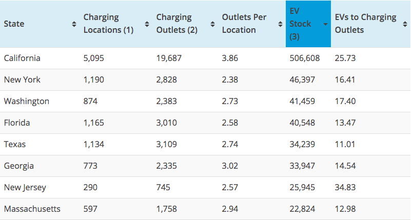Top EV sales states ratio to charging stations featured