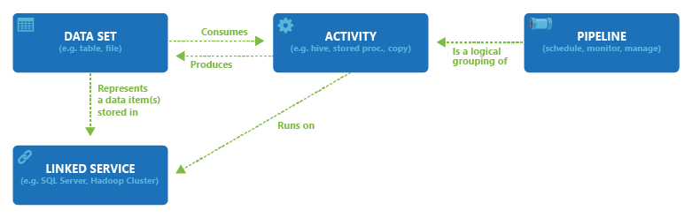 Figure 2. Relationships between Dataset, Activity, Pipeline, and Linked service (source: azure.microsoft.com)