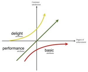 Elastic Product Model - kano_model