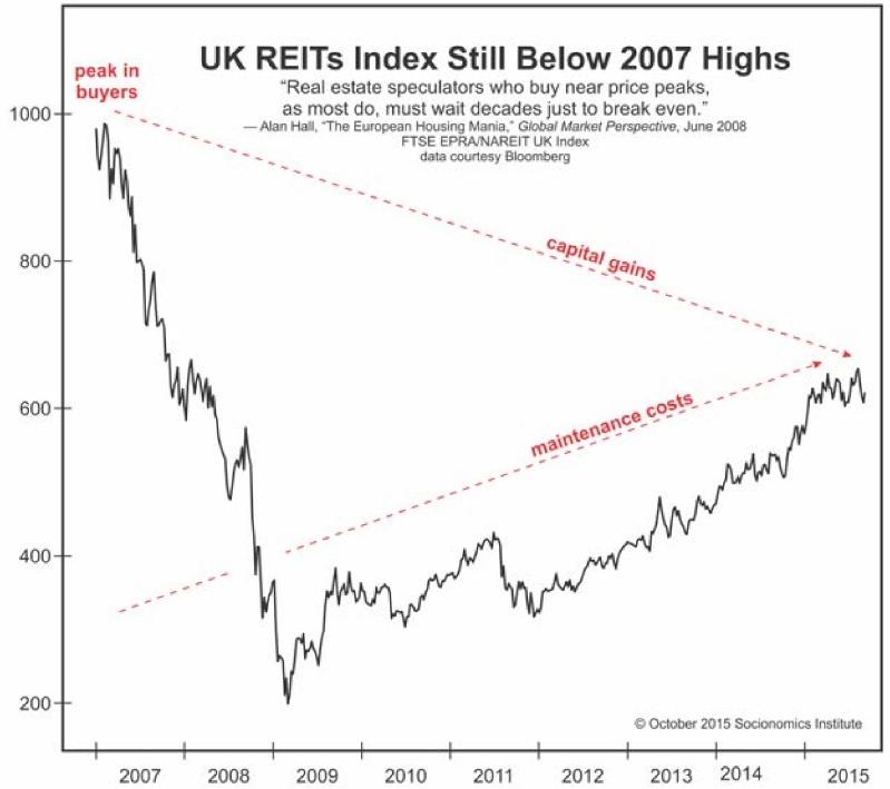 REITs-Index-2007-Highs-Fig2