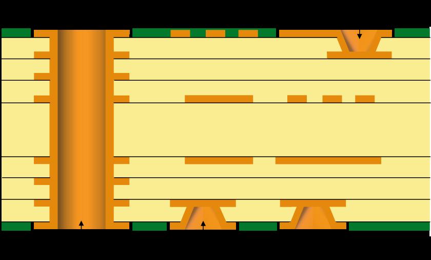hdi type 1