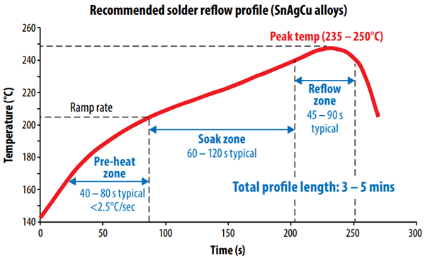 Thermal Profile for Reflow Solder Machine