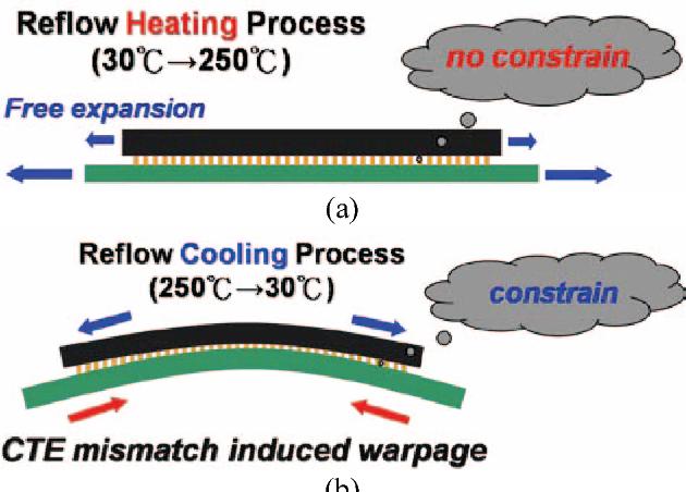 Heat Induced Warpage