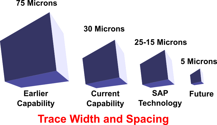 Trace width and spacing