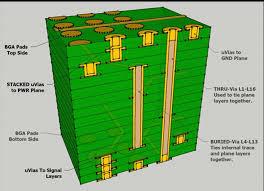 Laser-Drilled Micro-Vias