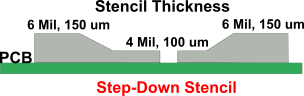 STEP DOWN STENCIL