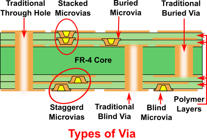 types of via